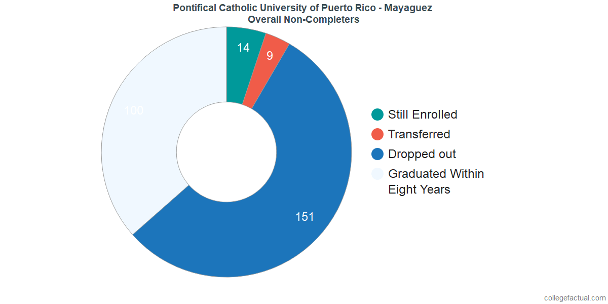 dropouts & other students who failed to graduate from Pontifical Catholic University of Puerto Rico - Mayaguez