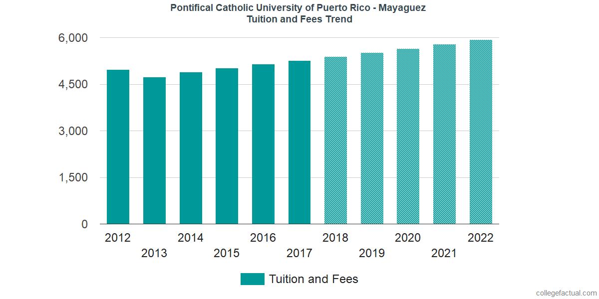 Tuition and Fees Trends at Pontifical Catholic University of Puerto Rico - Mayaguez