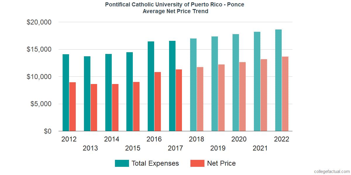 Net Price Trends at Pontifical Catholic University of Puerto Rico - Ponce