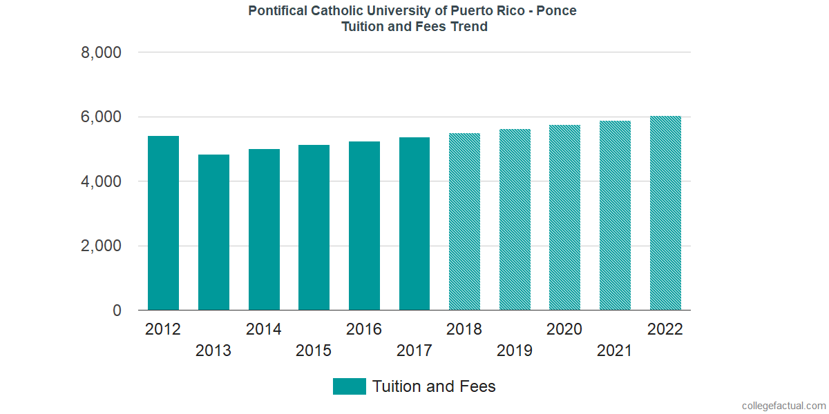 Tuition and Fees Trends at Pontifical Catholic University of Puerto Rico - Ponce