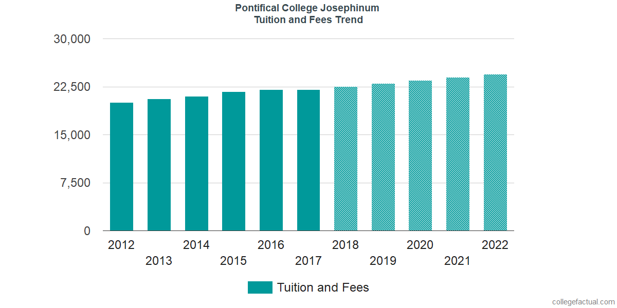 Tuition and Fees Trends at Pontifical College Josephinum