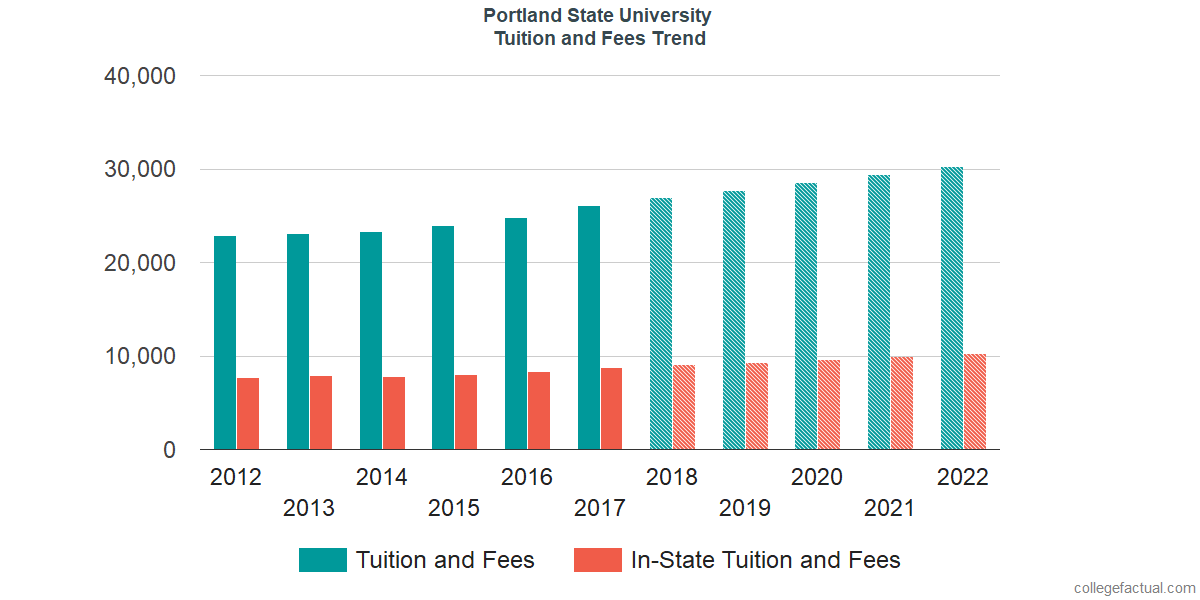 Tuition and Fees Trends at Portland State University