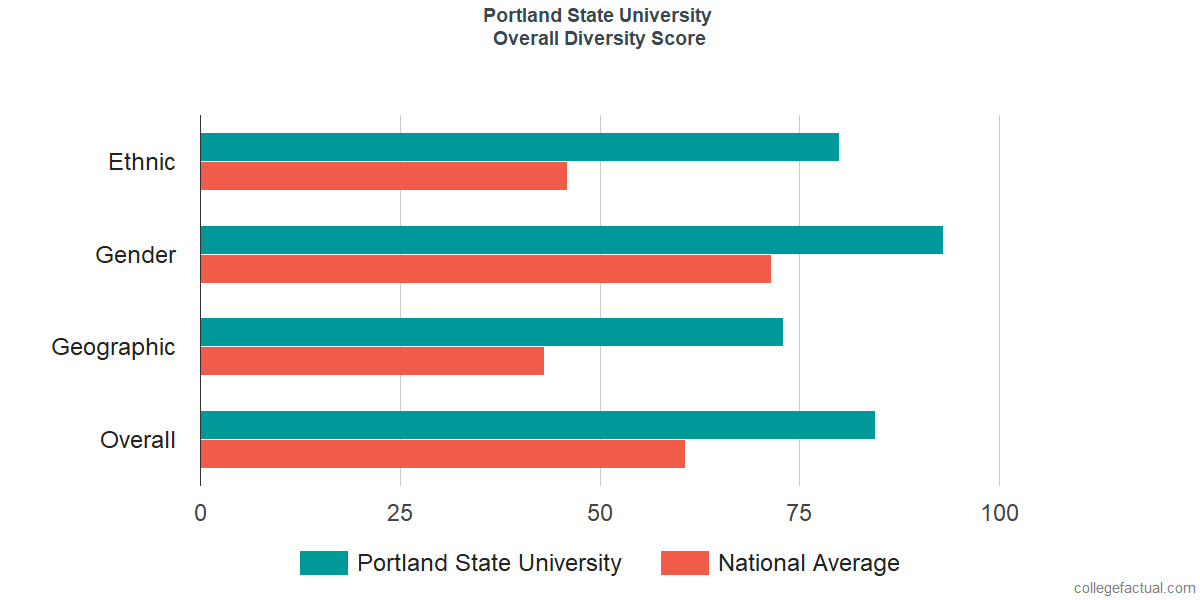 Overall Diversity at Portland State University