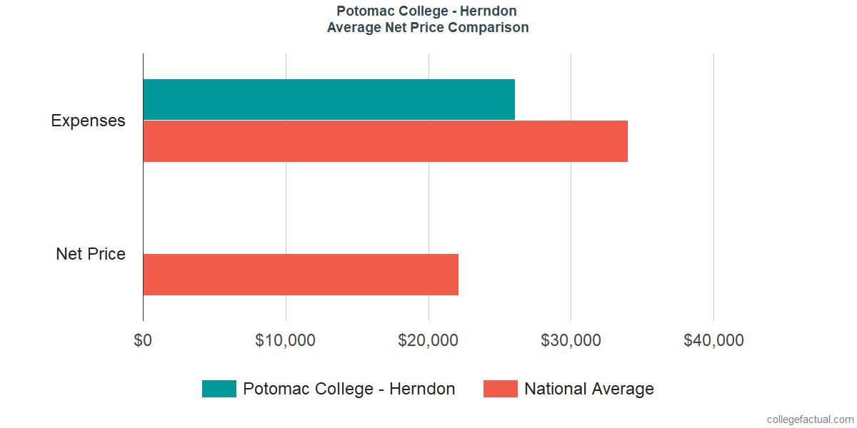 Net Price Comparisons at University of the Potomac - VA Campus
