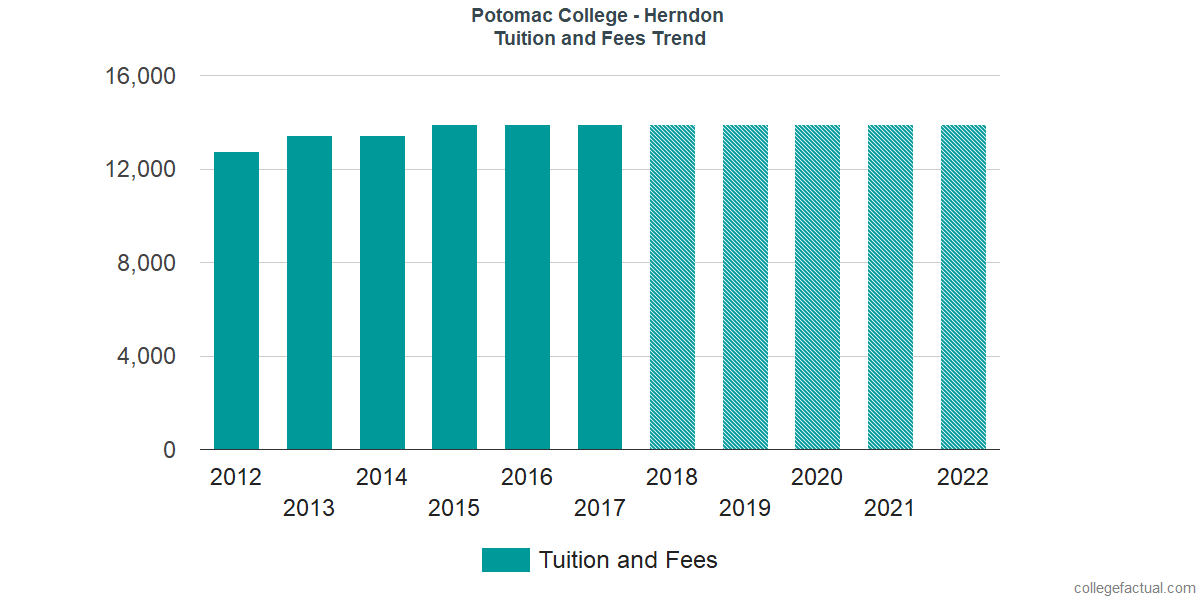 Tuition and Fees Trends at University of the Potomac - VA Campus