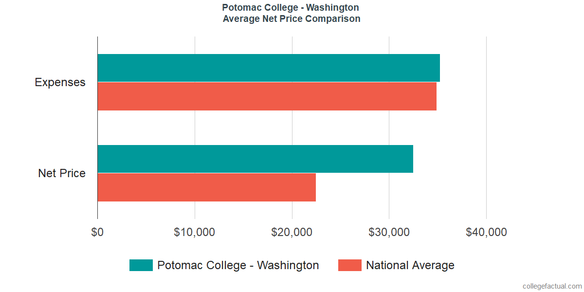 Net Price Comparisons at University of the Potomac - Washington DC Campus