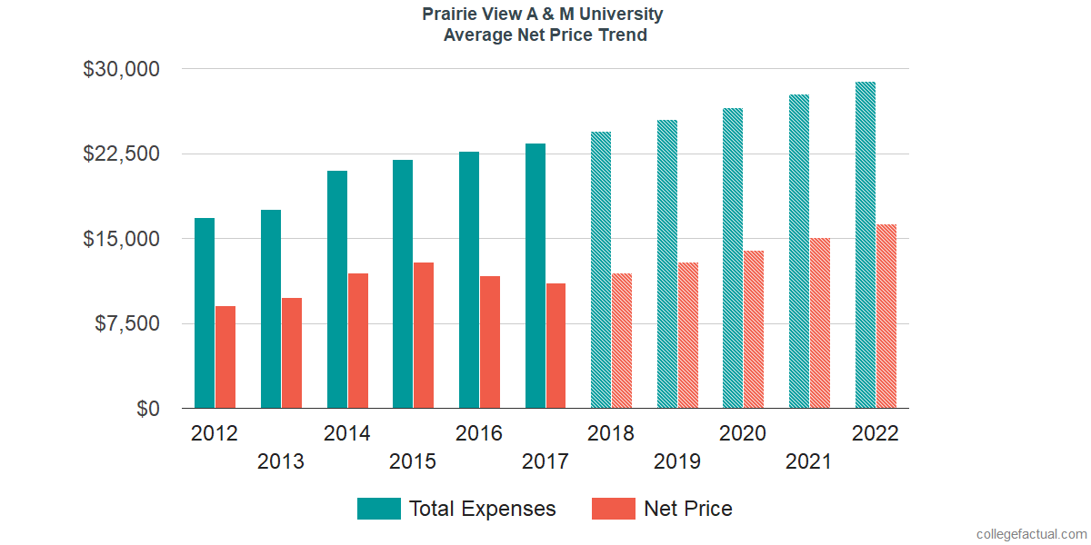 Net Price Trends at Prairie View A & M University