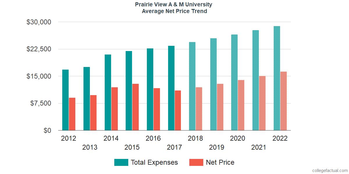 Average Net Price at Prairie View A & M University