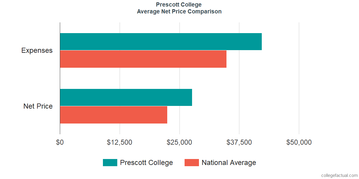 Net Price Comparisons at Prescott College