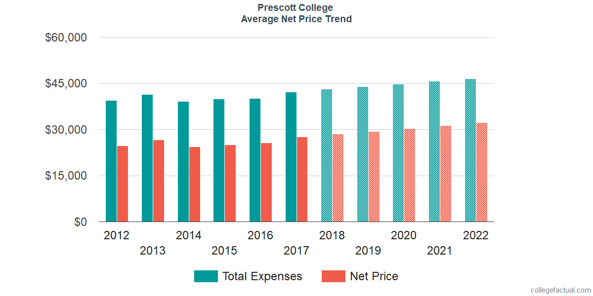 Net Price Trends at Prescott College