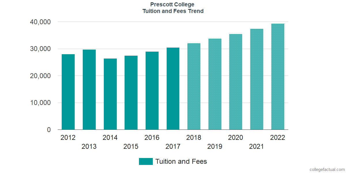 Tuition and Fees Trends at Prescott College