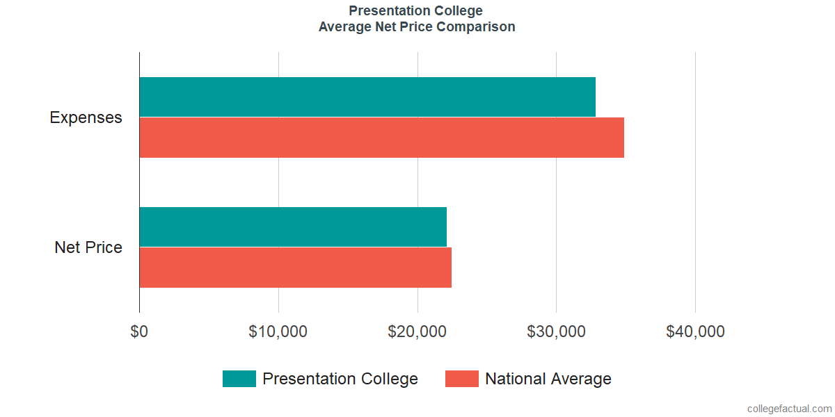 Net Price Comparisons at Presentation College