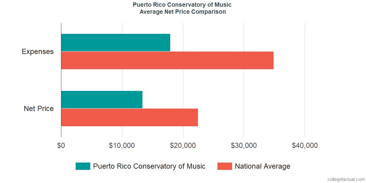 Net Price Comparisons at Puerto Rico Conservatory of Music