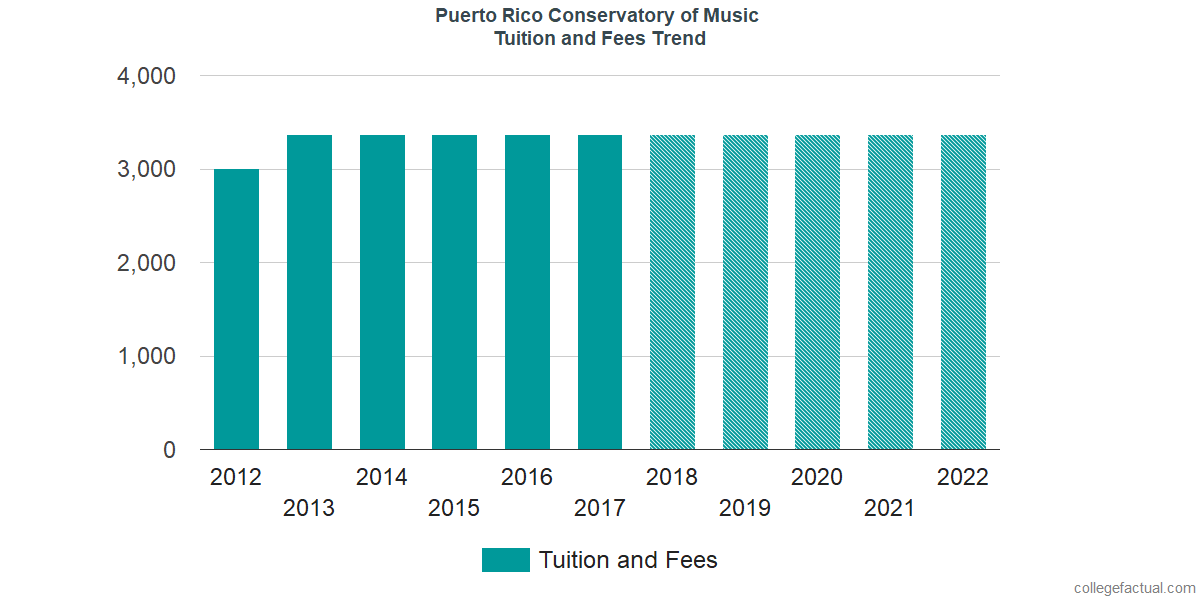 Tuition and Fees Trends at Puerto Rico Conservatory of Music