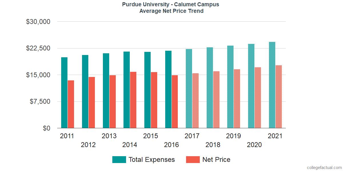 Average Net Price at Purdue University - Calumet Campus