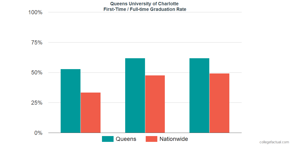 Graduation rates for first-time / full-time students at Queens University of Charlotte