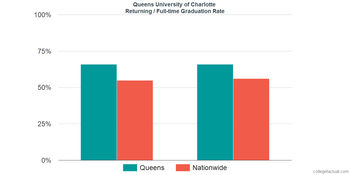 Graduation rates for returning / full-time students at Queens University of Charlotte