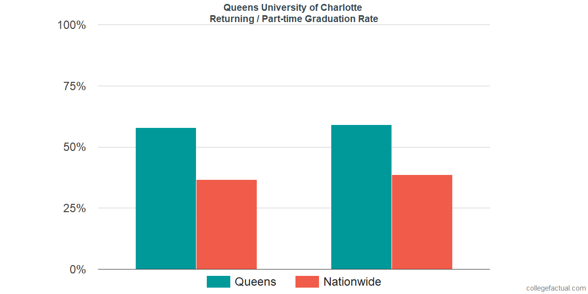 Graduation rates for returning / part-time students at Queens University of Charlotte