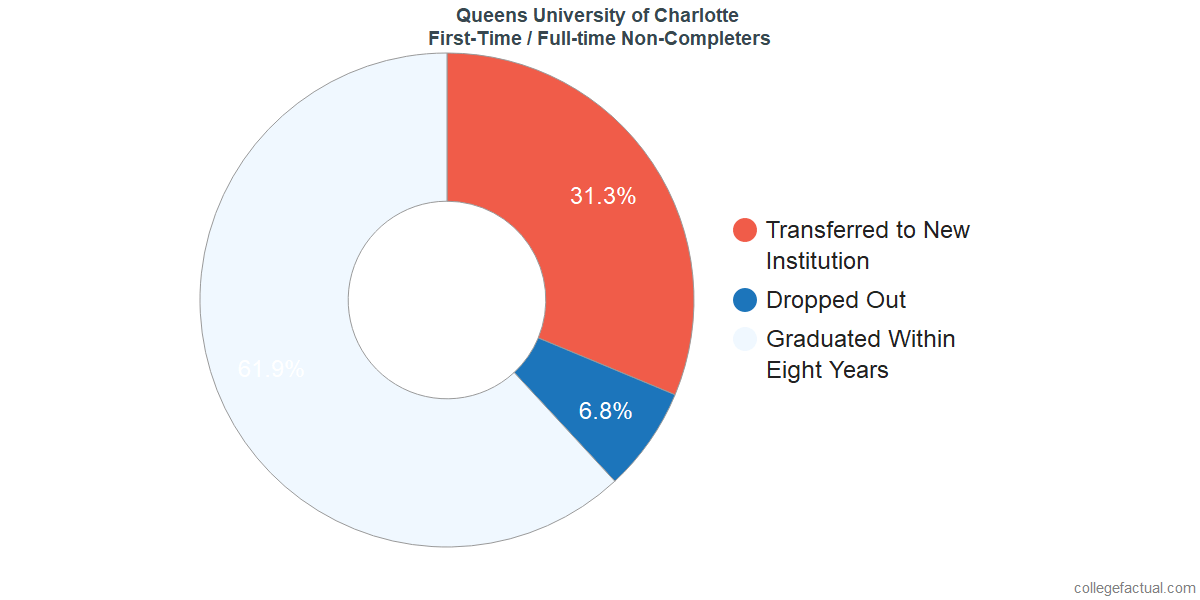 Non-completion rates for first-time / full-time students at Queens University of Charlotte