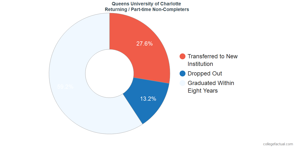 Non-completion rates for returning / part-time students at Queens University of Charlotte