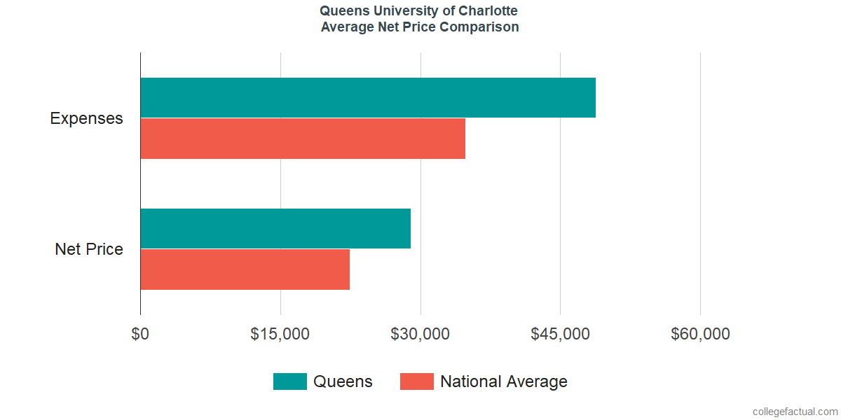Net Price Comparisons at Queens University of Charlotte