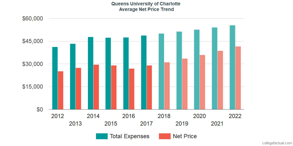 Net Price Trends at Queens University of Charlotte