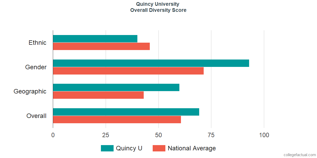 Overall Diversity at Quincy University