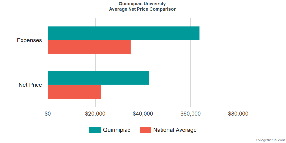 Net Price Comparisons at Quinnipiac University
