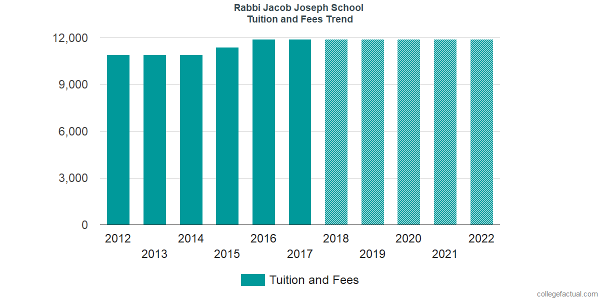 Tuition and Fees Trends at Rabbi Jacob Joseph School