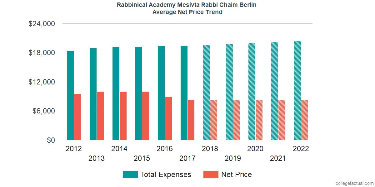 Net Price Trends at Rabbinical Academy Mesivta Rabbi Chaim Berlin