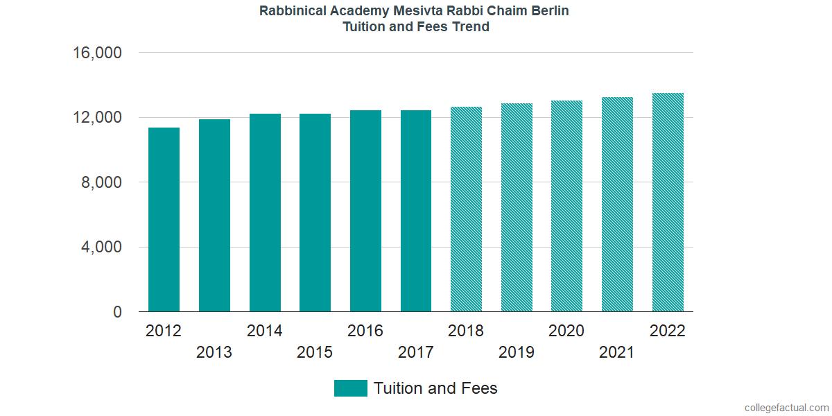 Tuition and Fees Trends at Rabbinical Academy Mesivta Rabbi Chaim Berlin