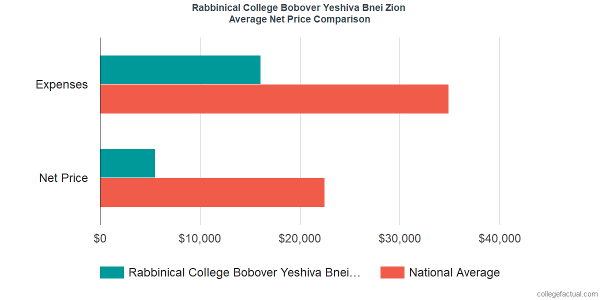 Net Price Comparisons at Rabbinical College Bobover Yeshiva Bnei Zion