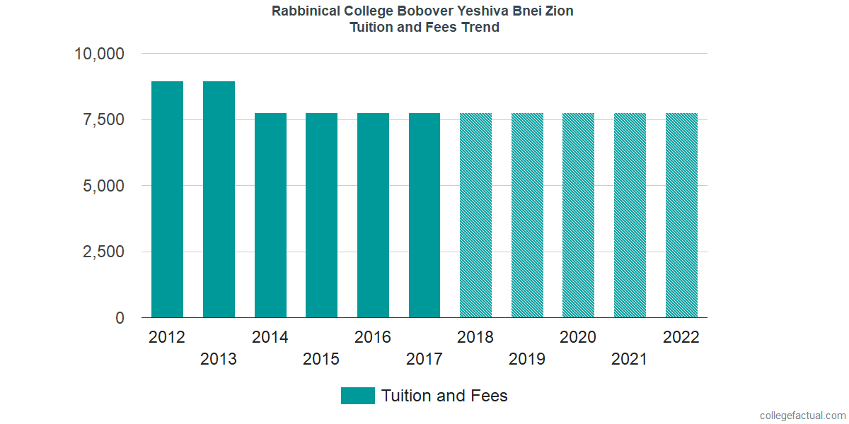 Tuition and Fees Trends at Rabbinical College Bobover Yeshiva Bnei Zion