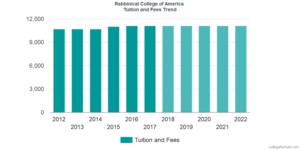 Tuition and Fees Trends at Rabbinical College of America