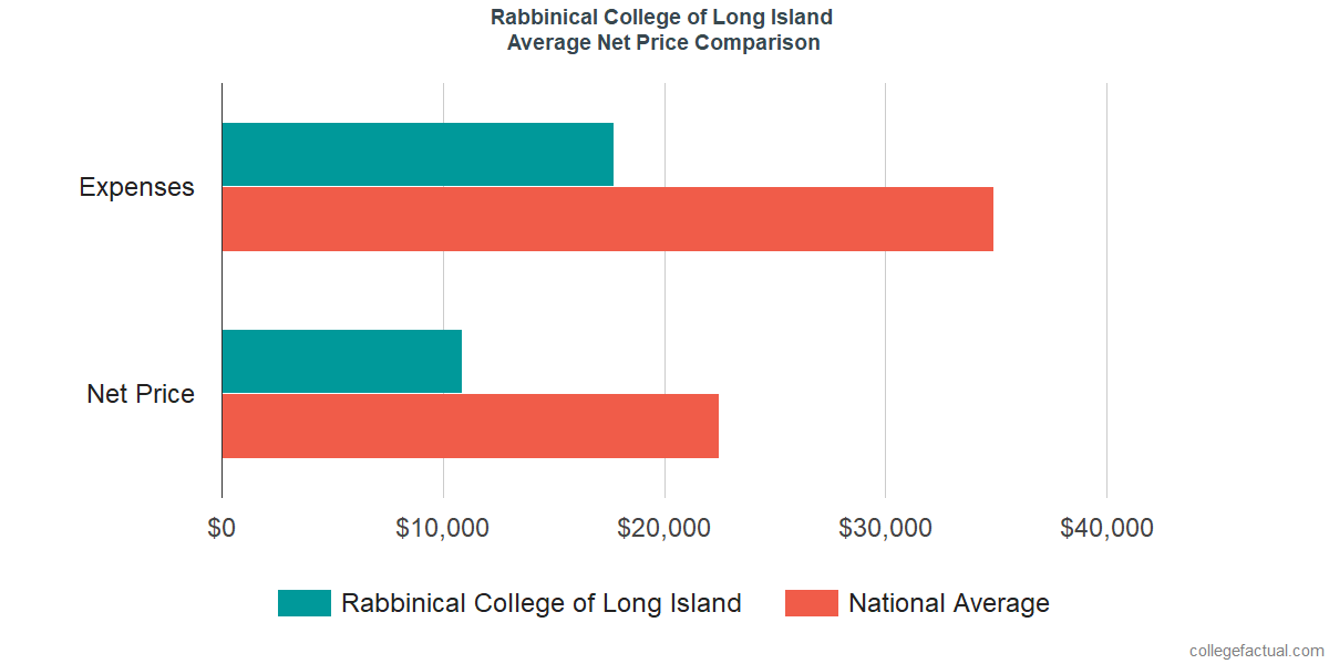 Net Price Comparisons at Rabbinical College of Long Island
