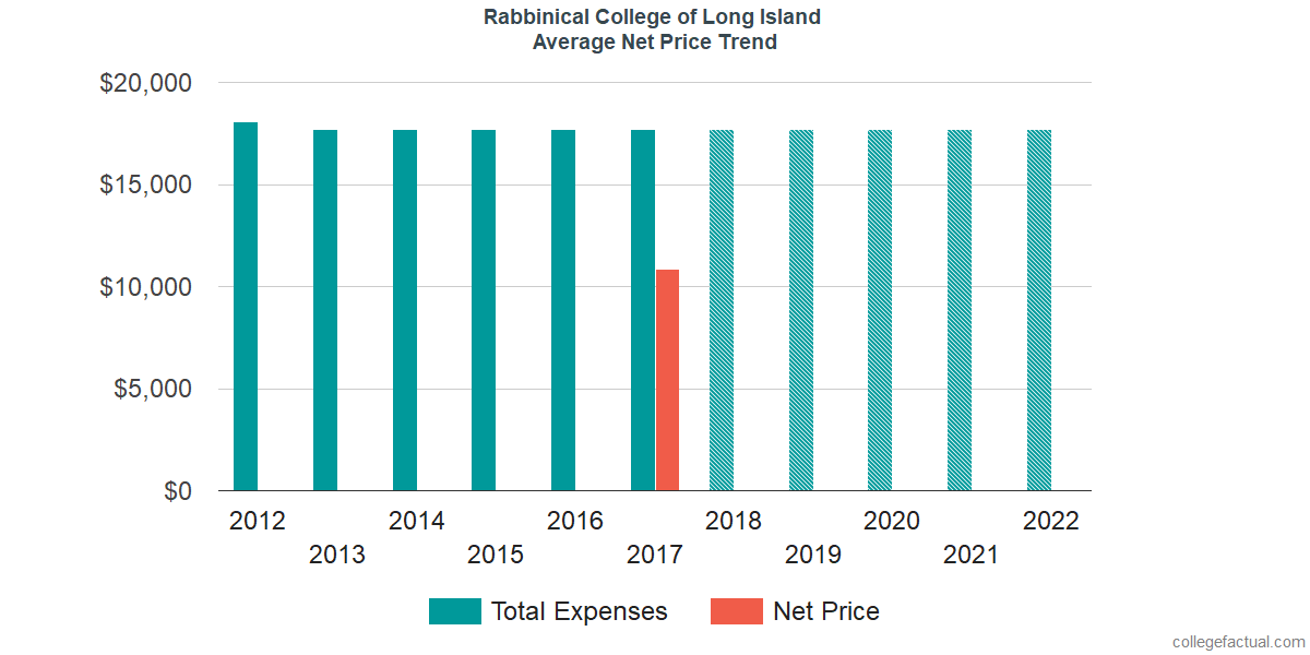 Average Net Price at Rabbinical College of Long Island