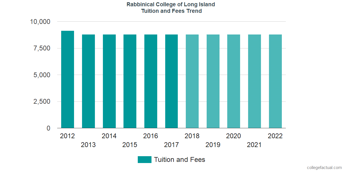 Tuition and Fees Trends at Rabbinical College of Long Island