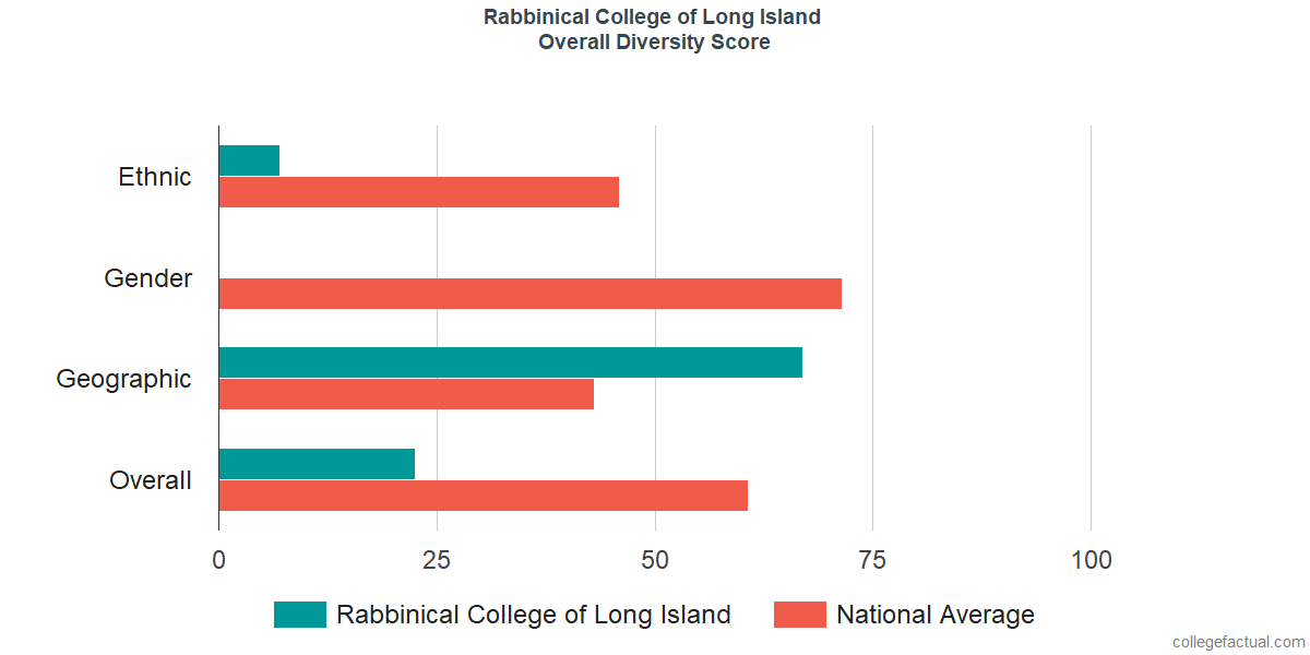 Overall Diversity at Rabbinical College of Long Island
