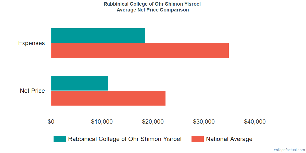 Net Price Comparisons at Rabbinical College of Ohr Shimon Yisroel