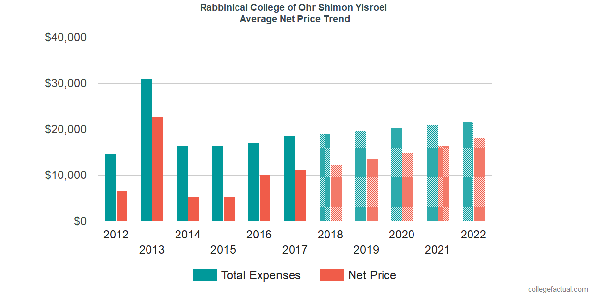Net Price Trends at Rabbinical College of Ohr Shimon Yisroel
