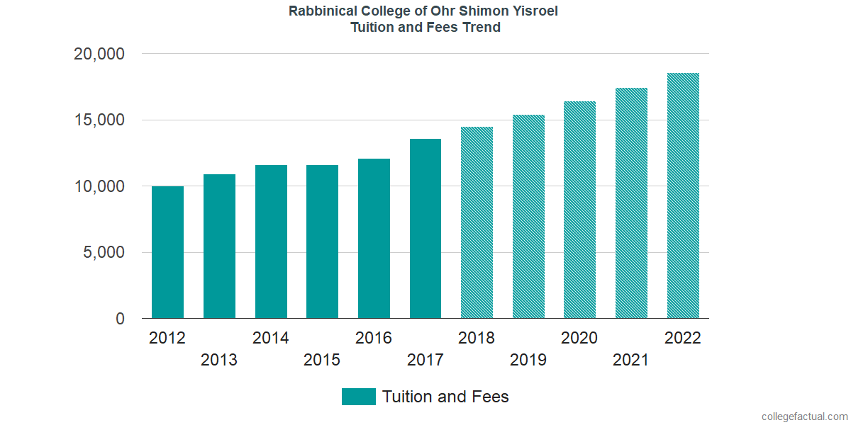 Tuition and Fees Trends at Rabbinical College of Ohr Shimon Yisroel