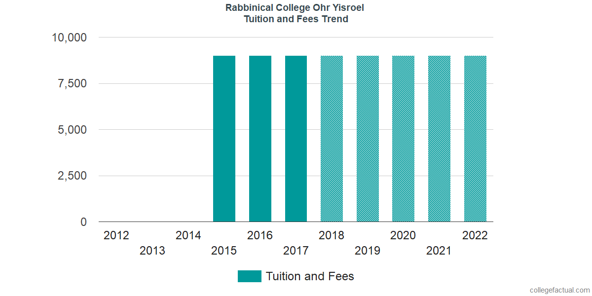 Tuition and Fees Trends at Rabbinical College Ohr Yisroel