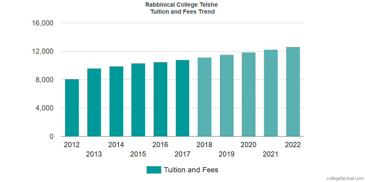 Tuition and Fees Trends at Rabbinical College Telshe