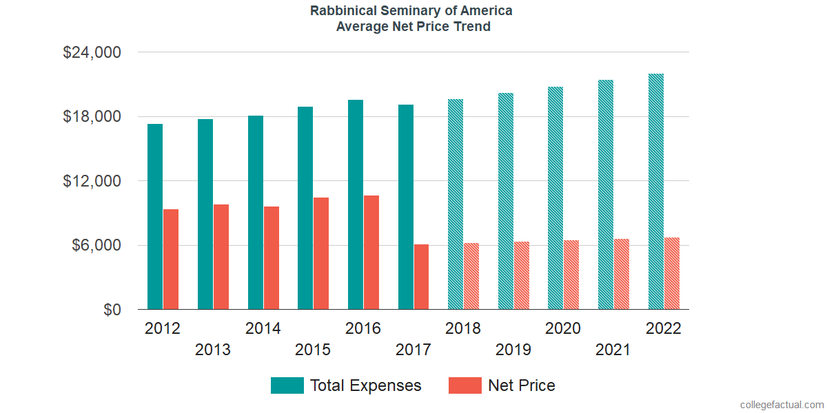 Average Net Price at Rabbinical Seminary of America