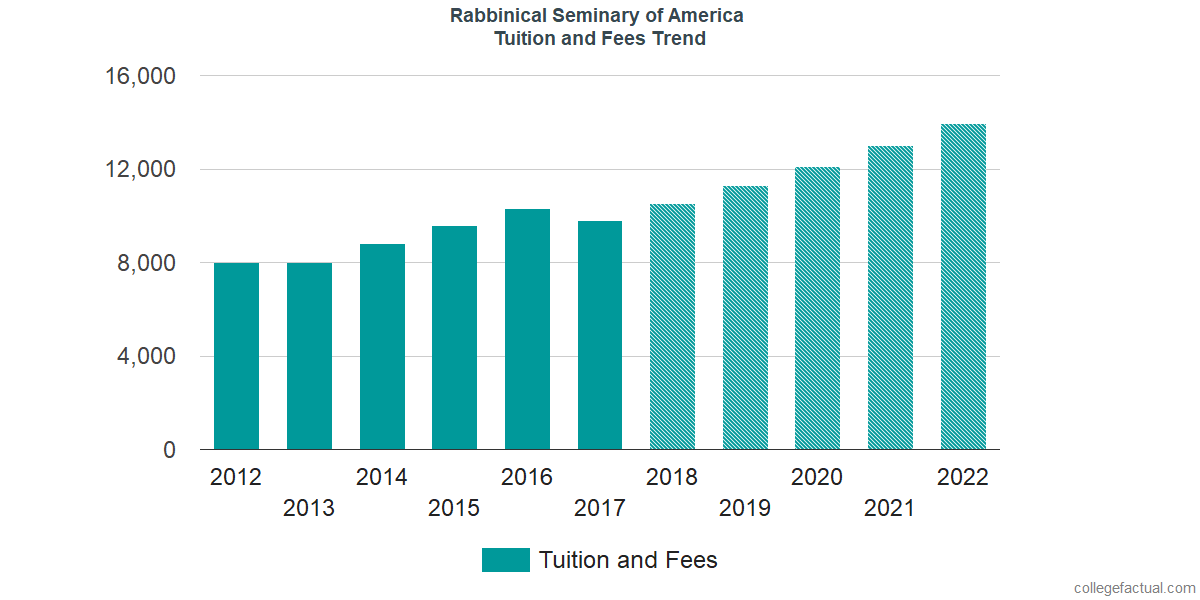 Tuition and Fees Trends at Rabbinical Seminary of America