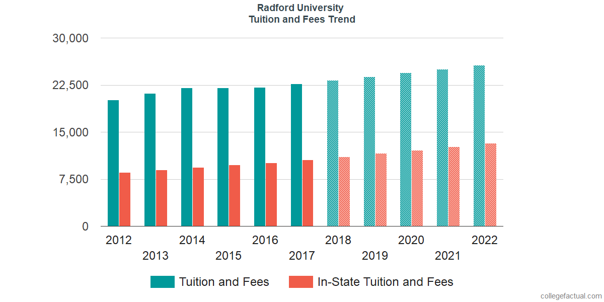Tuition and Fees Trends at Radford University