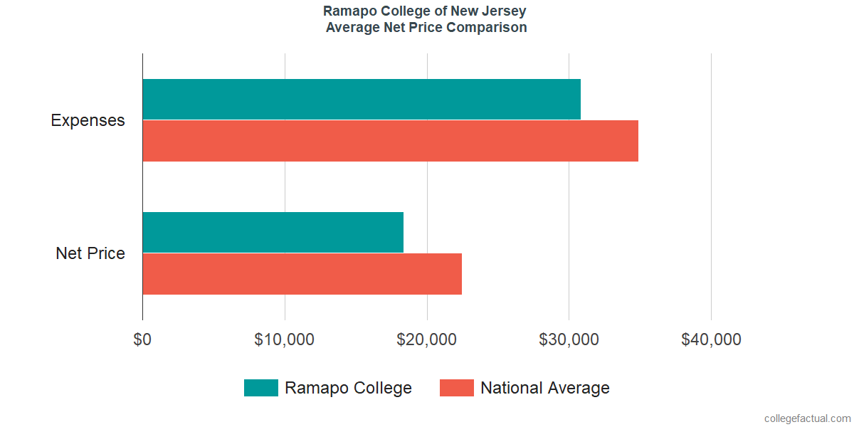 Net Price Comparisons at Ramapo College of New Jersey
