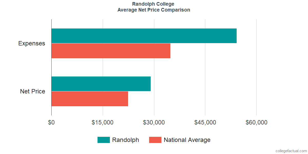 Net Price Comparisons at Randolph College