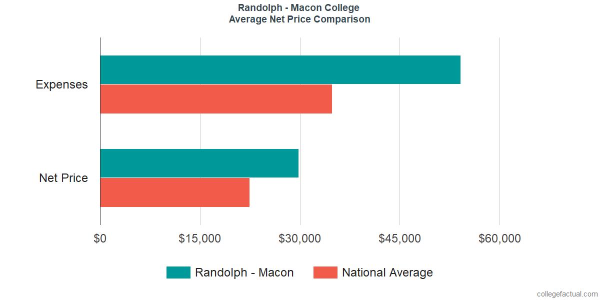 Net Price Comparisons at Randolph - Macon College