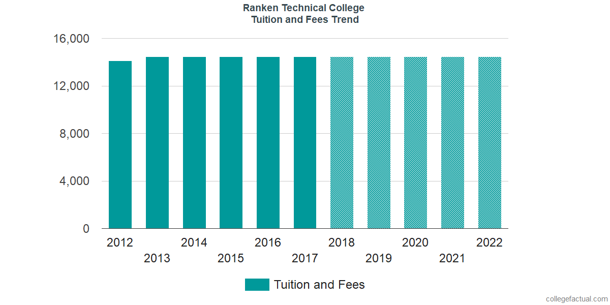 Tuition and Fees Trends at Ranken Technical College